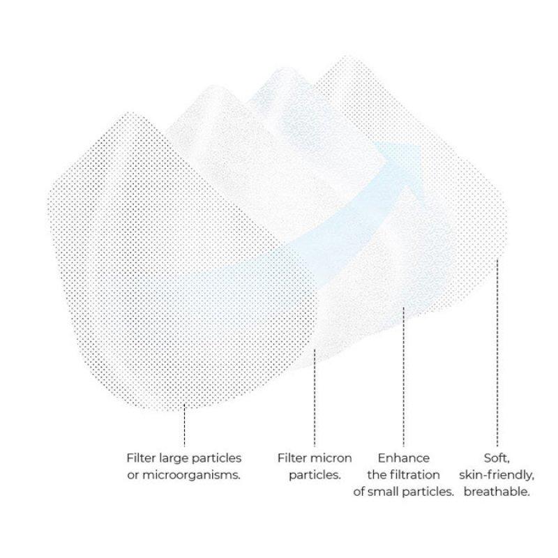 Προστατευτική Μάσκα Προσώπου KN95 Με Λάστιχο